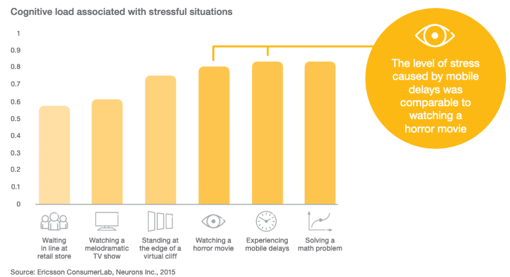 Chart that describes of Level of stress caused by mobile delays is comparable to watching a horror movie,